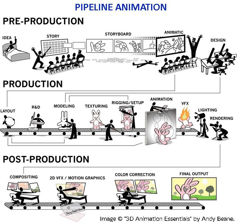 производственный процесс,