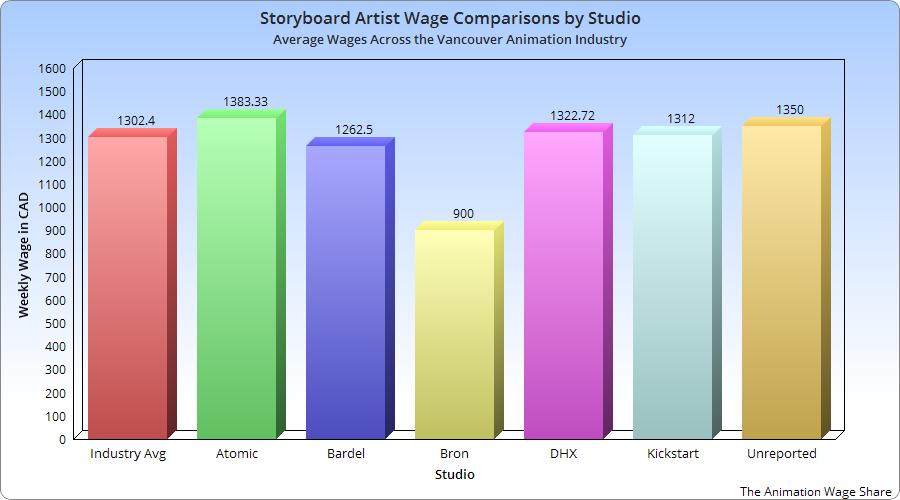 Сравнение зарплат художников раскадровщиков по студиям