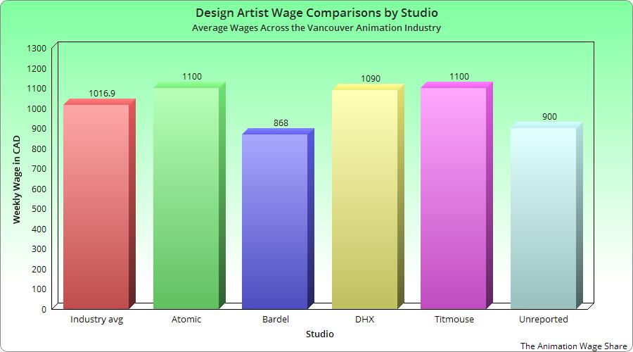 Сравнение зарплат художников дизайнеров по студиям