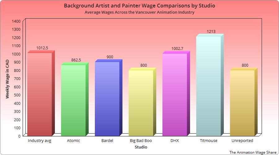 Сравнение зарплат художников по бэкграунду по студиям