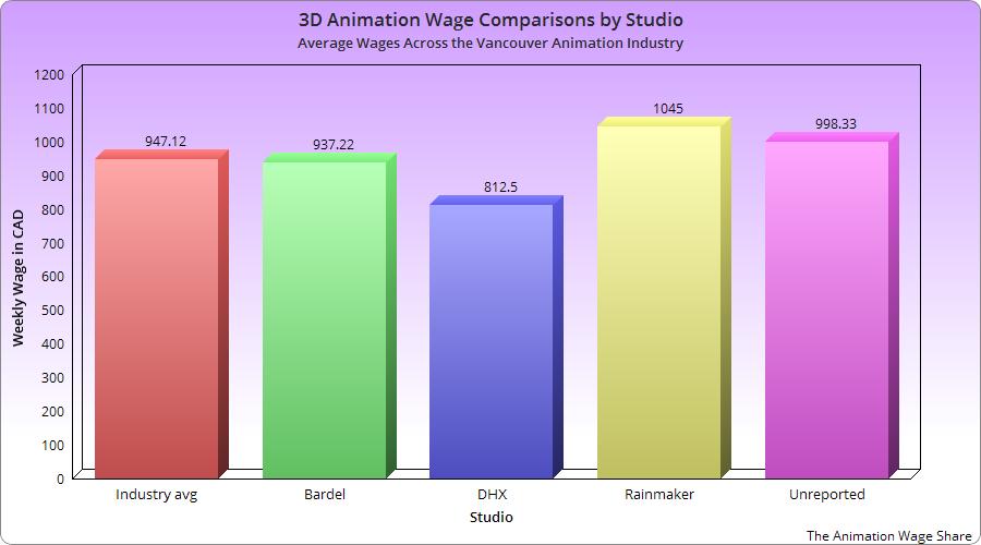 Сравнение зарплат 3D аниматоров по студиям
