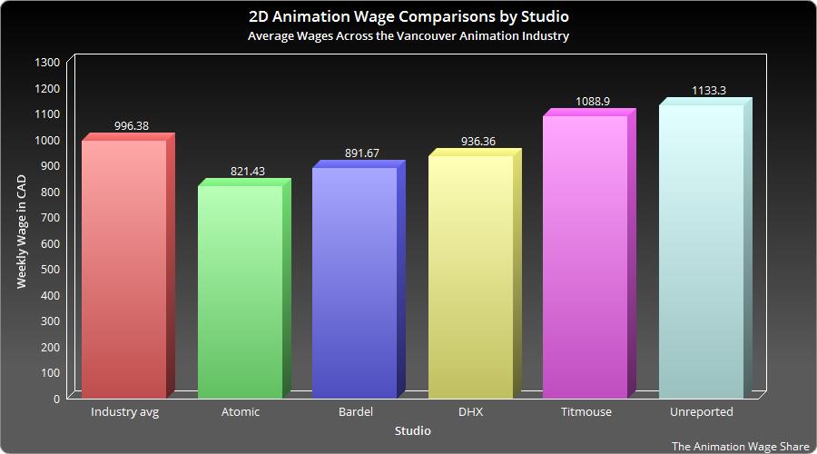 Сравнение зарплат 2D аниматоров по студиям