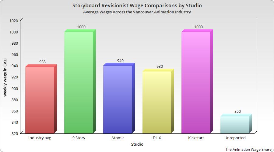 Сравнение зарплат художников ревизионистов по студиям