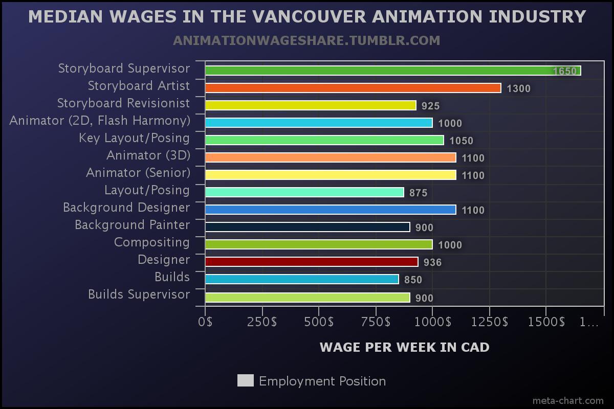 Зарплата в неделю в канадских долларах
